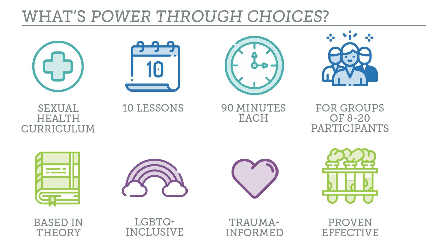 Image with icons identifying key elements of Power Through Choices: sexual health curriculum, 10 lessons, 90 minutes each, for groups of 8-20 participants, based in theory, LGBTQ+ inclusive, trauma-informed, proven effective