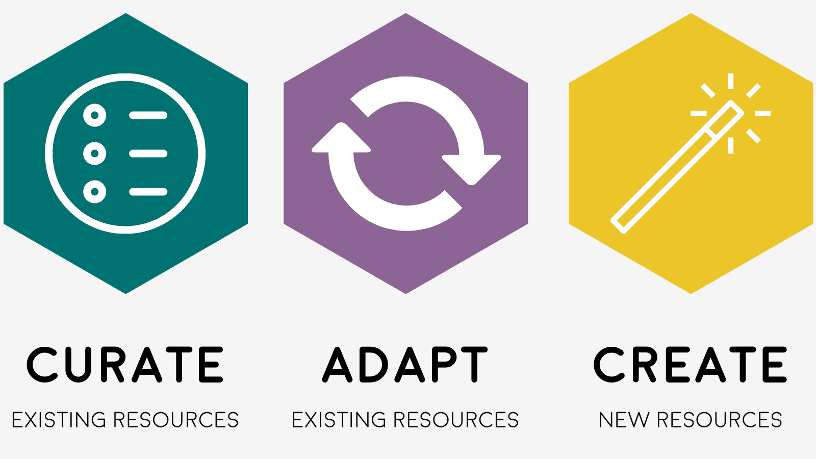 3 hexagons with icons (a list, a circle with arrows, and a wand) and the text, curate existing resources, update existing, adapt existing resources, create new resources