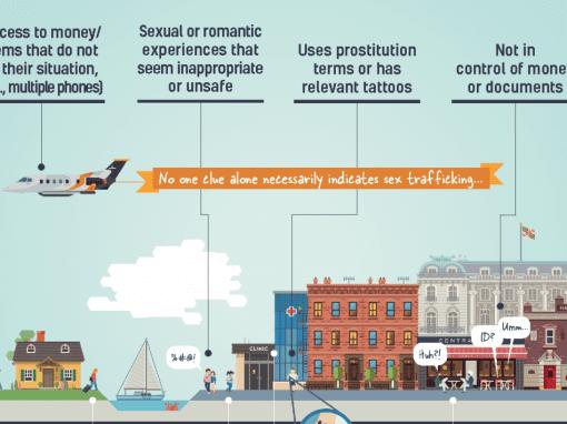 Just Down the Street: Minor Sex Trafficking